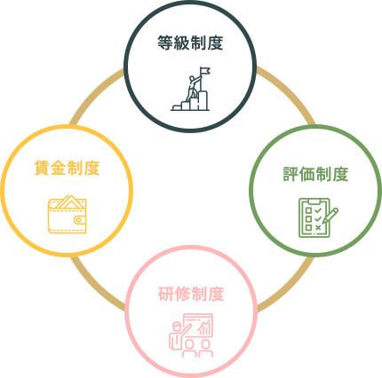 図:キャリア形成